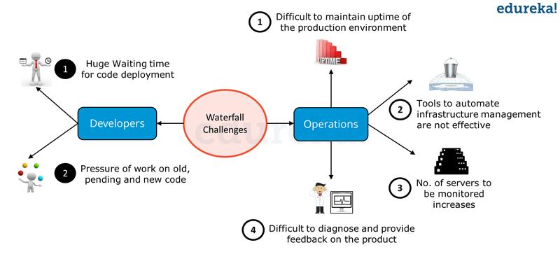 Waterfall Model Challenges - DevOps Tutorial - Edureka