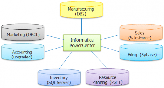 why-informatica-what-is-Informatica