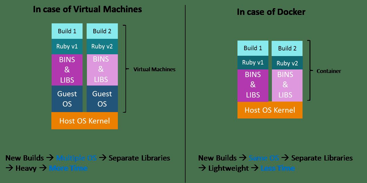 vm vs docker - docker architecture - edureka