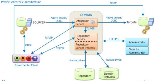 Informatica-tutorial-Informatica-Architecture