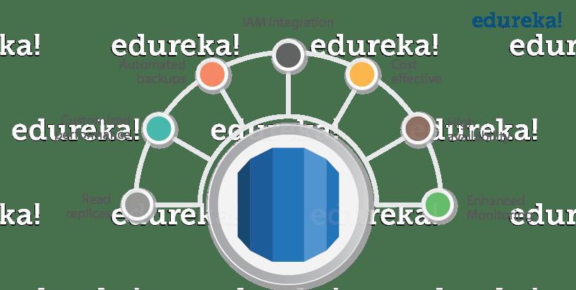 aws conclusion - rds aws tutorial - Edureka