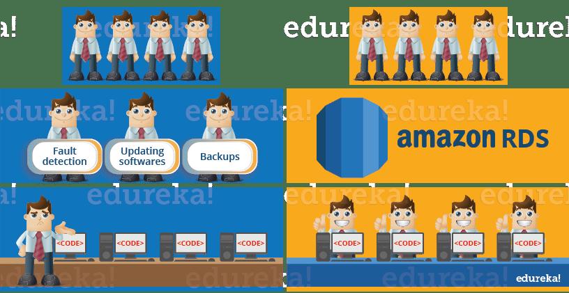 aws example - rds aws tutorial - Edureka