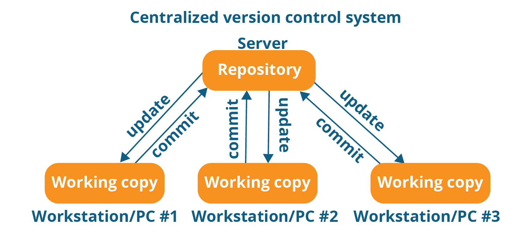 Centralized Version Control System Workflow - What Is Git - Edureka