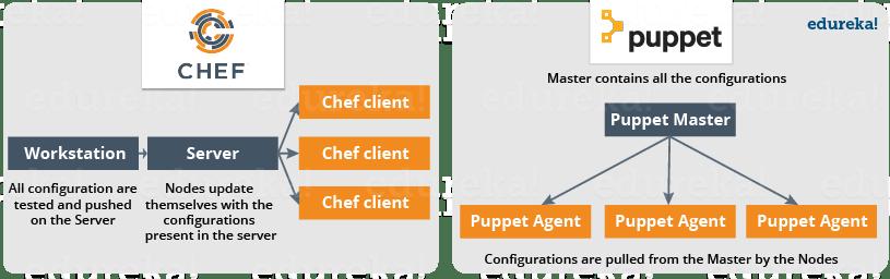 chef vs puppet