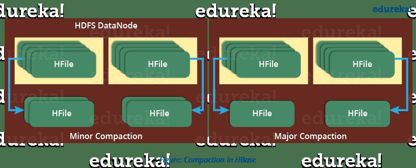 Compaction in HBase - HBase Architecture - Edureka