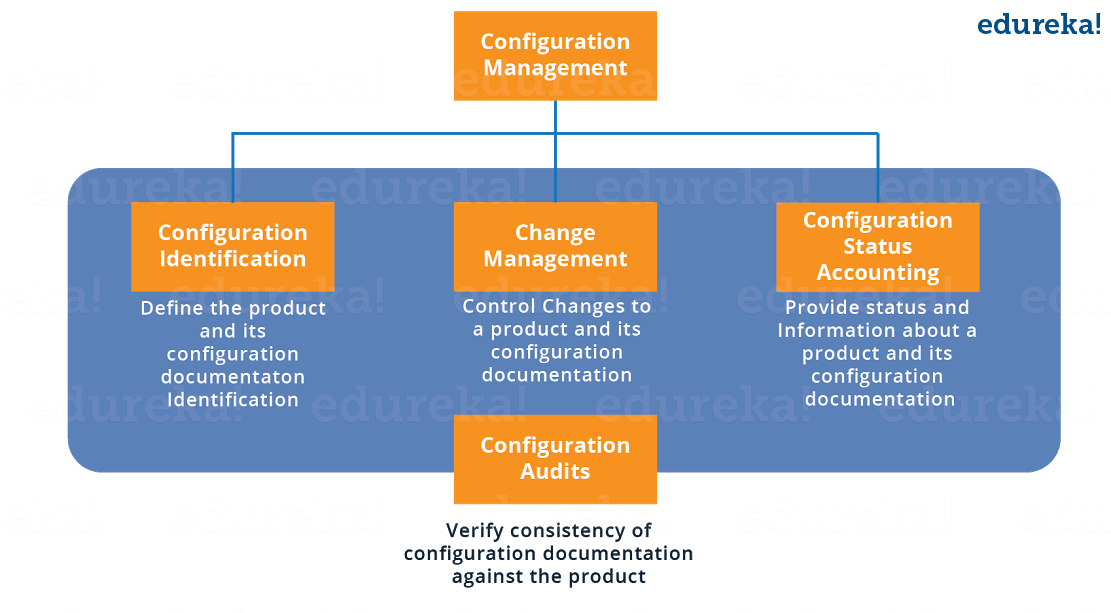 Configuration Management Components - Puppet Tutorial - Edureka