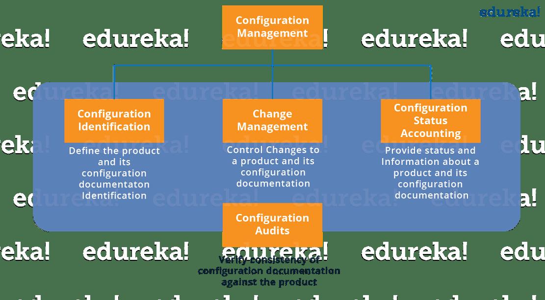 Configuration Management Components - Puppet Tutorial - Edureka