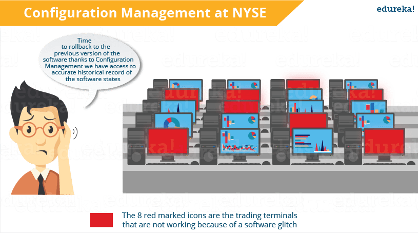Configuration Management at NYSE - What is Puppet - Edureka