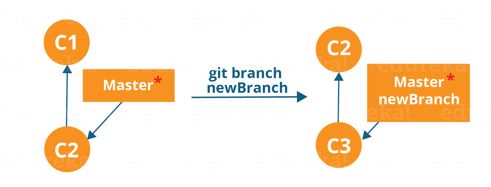 Creating A Branch Workflow - Git Tutorial - Edureka