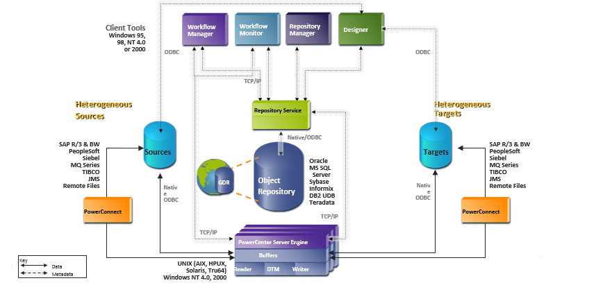 data-flow-in-informatica