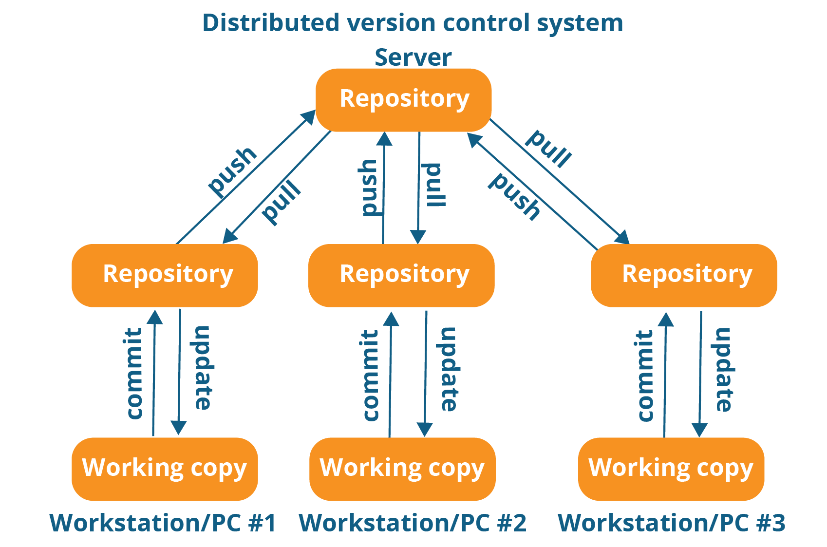 Distributed Version Control System Workflow - What Is Git - Edureka
