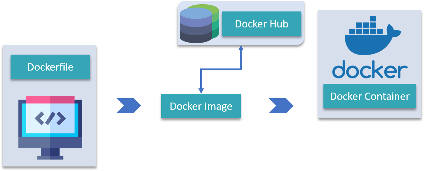 Docker Images, Docker Hub, Docker File and Docker Container - Docker Tutorial - Edureka
