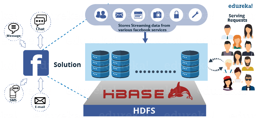Facebook HBase Solution - HBase Tutorial - Edureka