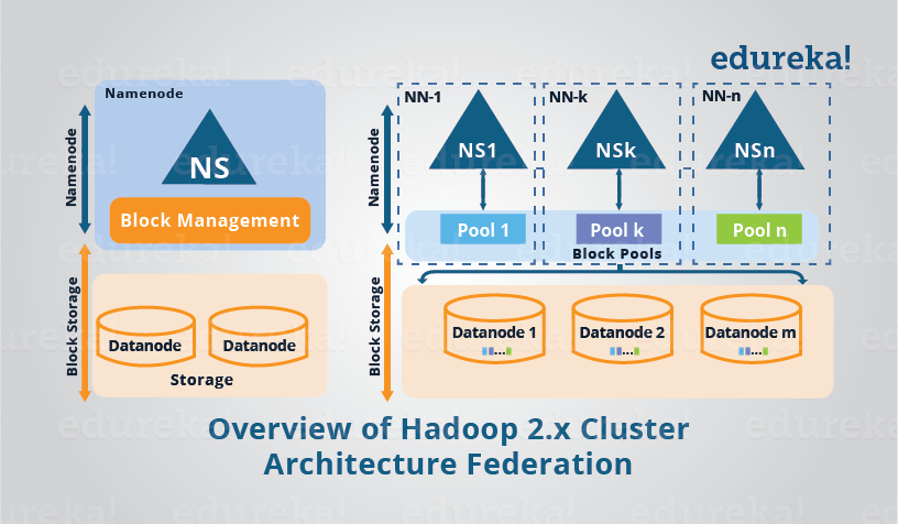 Feature Image - Overview of Hadoop 2.x Cluster Architecture Federation - Edureka