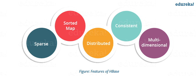 Features of HBase - HBase Tutorial - Edureka