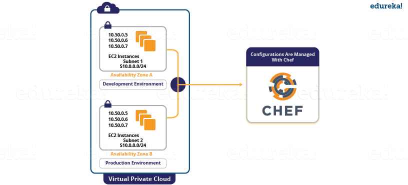 What Is Chef? | Tool Used For Configuration Management | Edureka