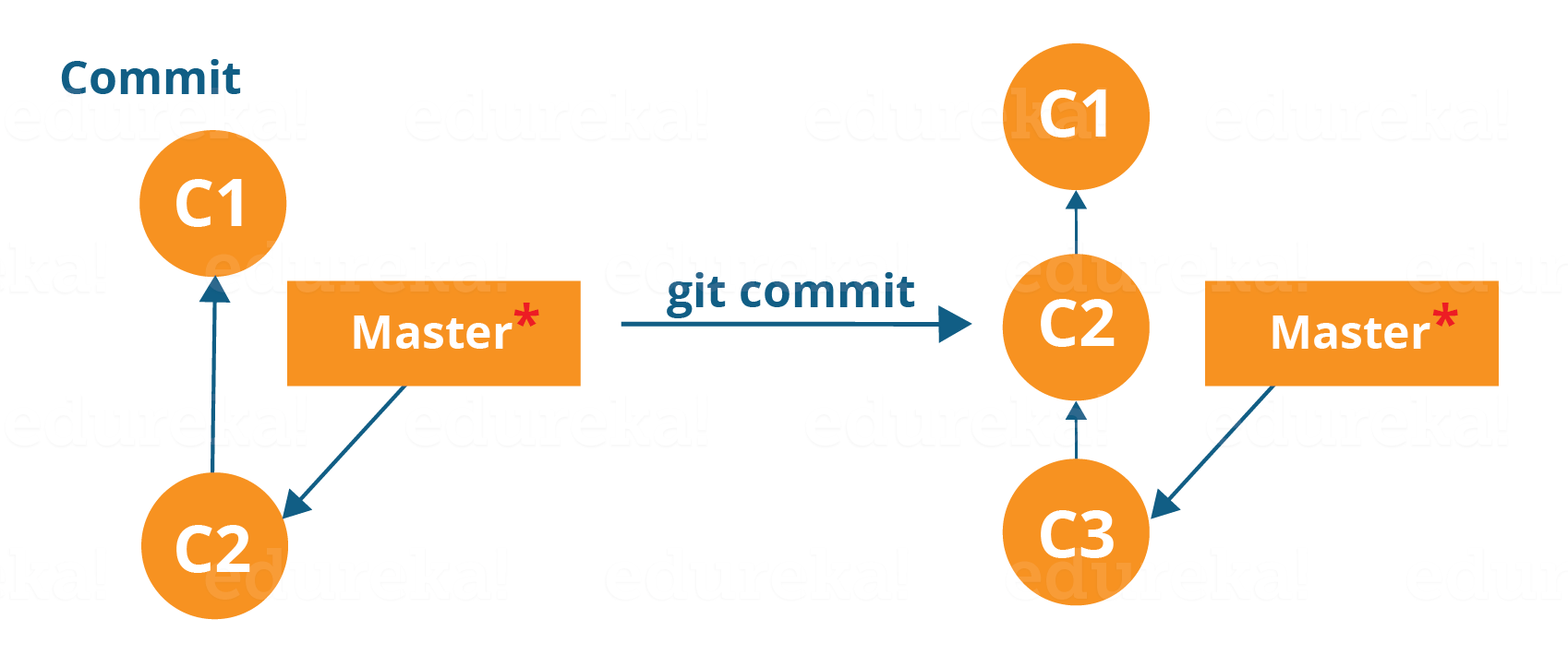 Git Commit Workflow - Git Tutorial - Edureka