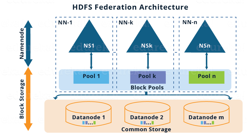 HDFS Federation Architecture - Overview of Hadoop 2.x cluster Architecture Federation - Edureka