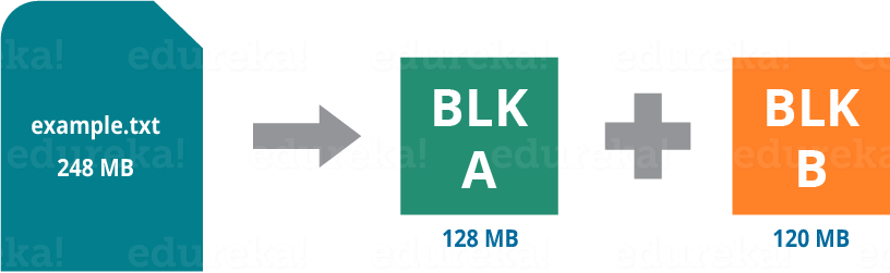 hdfs-file-blocks-apache-hadoop-hdfs-architecture-edureka
