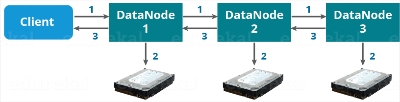 HDFS Pipeline - Apache Hadoop HDFS Architecture - Edureka