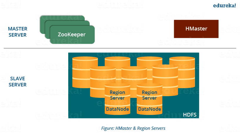 HMaster and Region Severs - HBase Architecture - Edureka