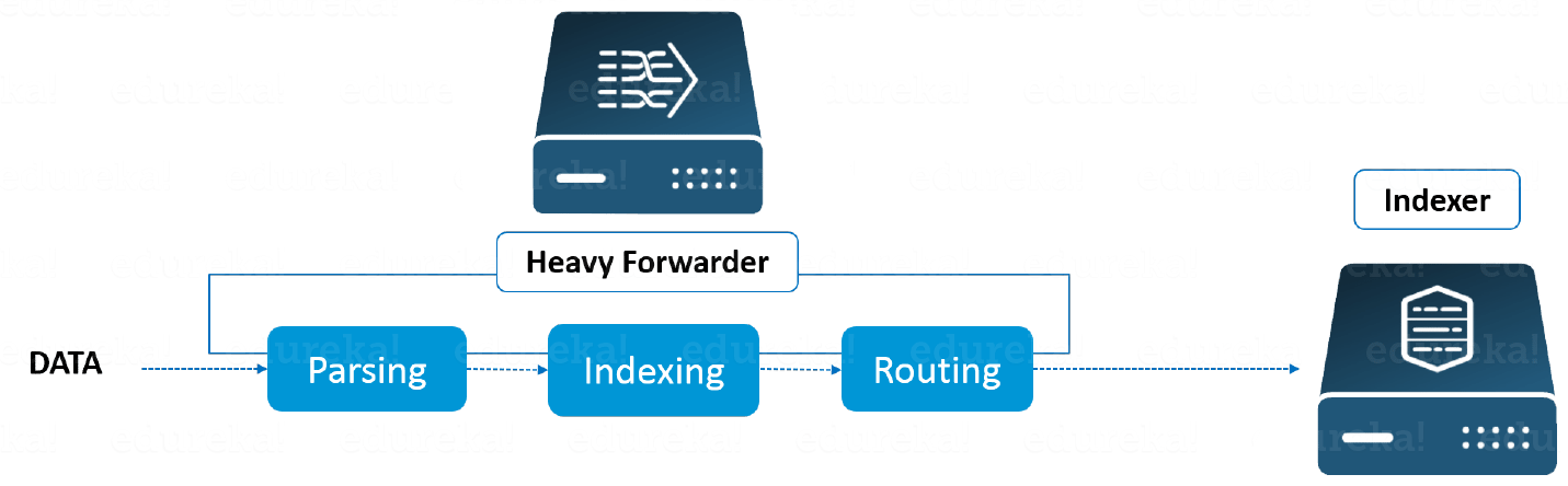 heavy forwarder functionality-splunk architecture