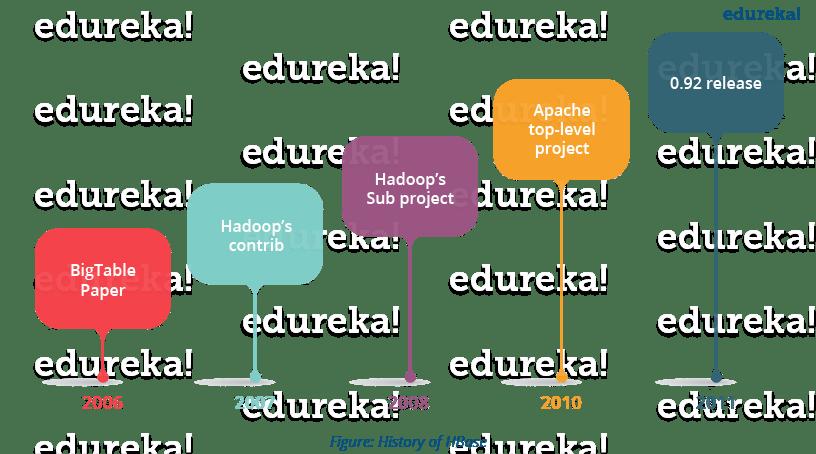 History of HBase - HBase Tutorial - Edureka