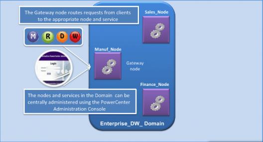 informatica-domain-n-node