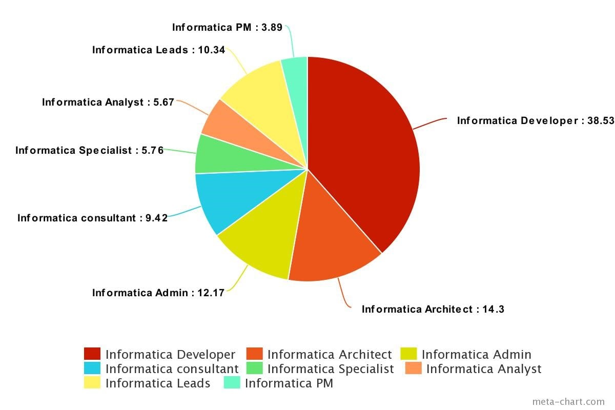 Informatica Certification- Informatica Job Prospect