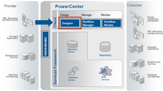 informatica-tutorial-informatica-powercenter-designer