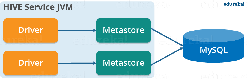 Local Mode Metastore - Hive Tutorial - Edureka