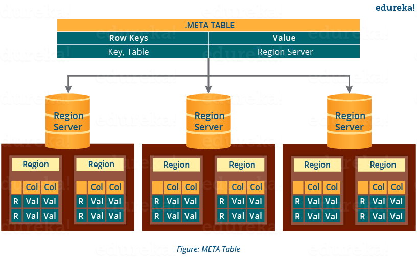 Meta Table - HBase Architecture - Edureka