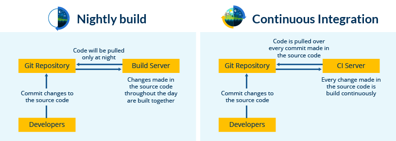 Nightly build vs Continuous Integration - What is Jenkins - Edureka