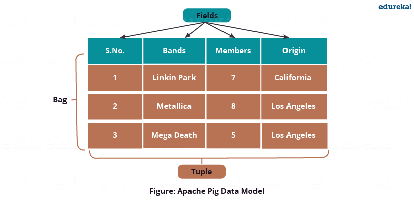 Pig Latin Data Model - Apache Pig Tutorial - Edureka
