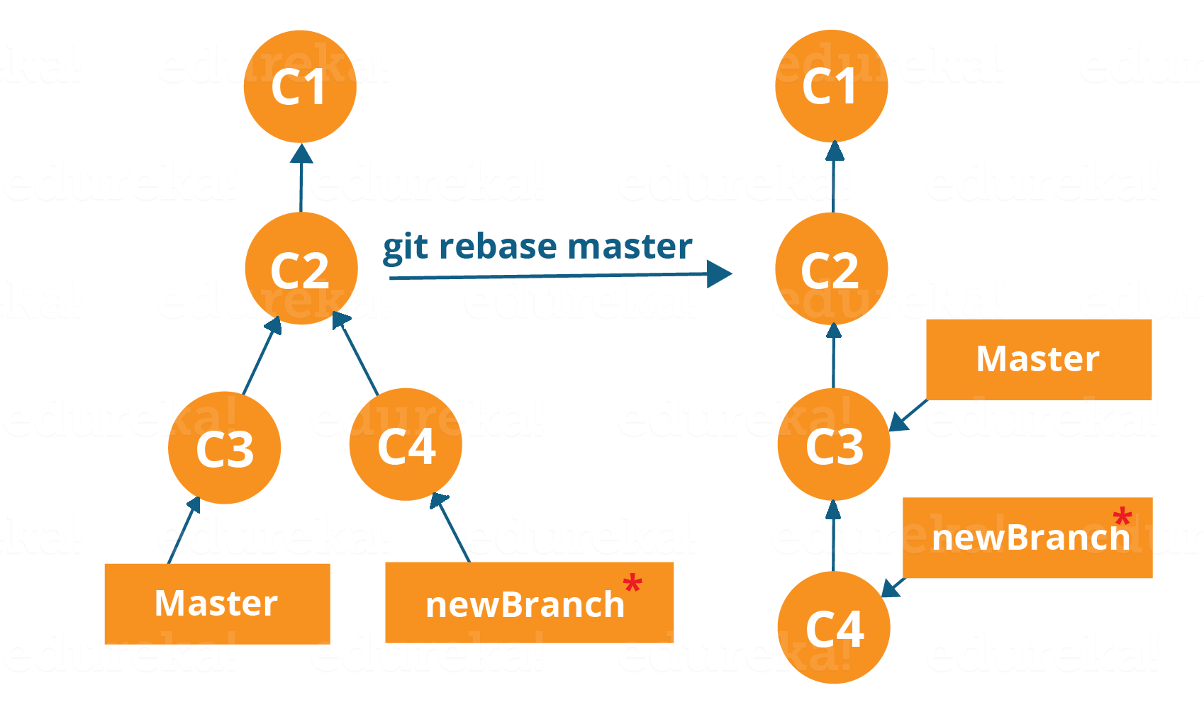 Git Tutorial | Commands And Operations In Git | Edureka