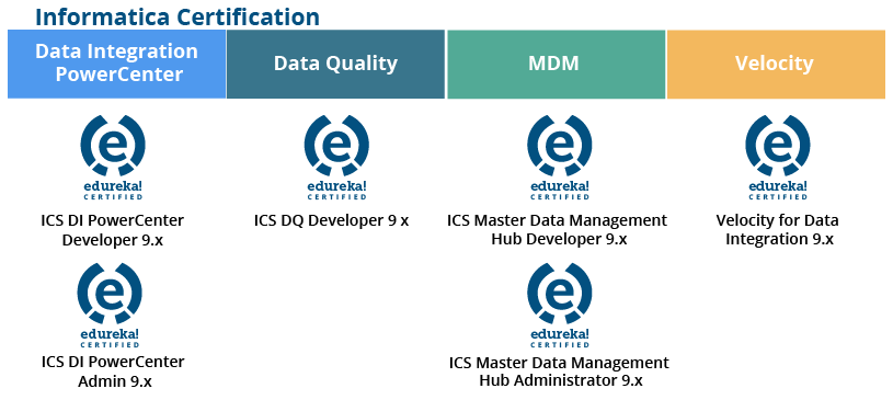 Informatica Certification | Informatica PowerCenter Certification ...