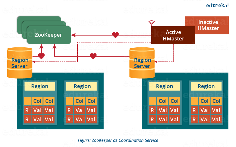 Incroyable ZooKeeper   HBase Architecture   Edureka