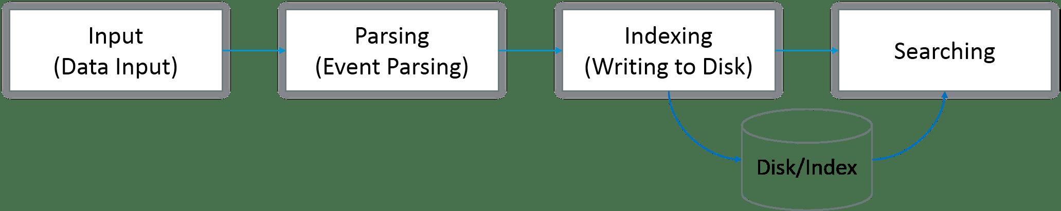 splunk deployment pipeline-splunk architecture