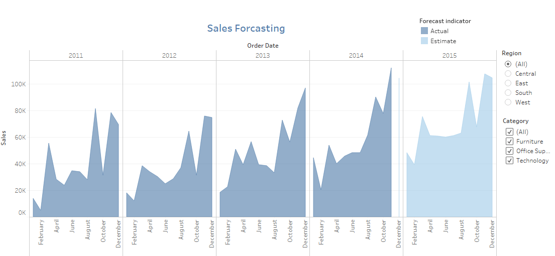 tableau dashboard forecast
