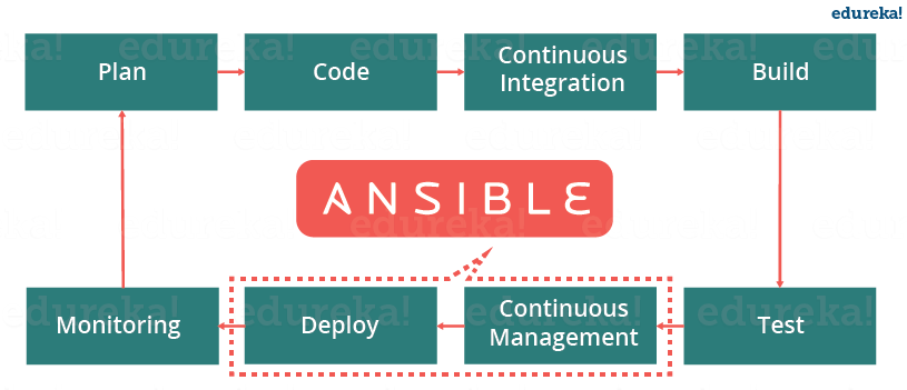 Ansible In Devops - What Is Ansible - Edureka