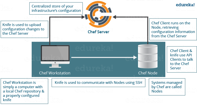 Chef Architecture - Chef Interview Questions - Edureka