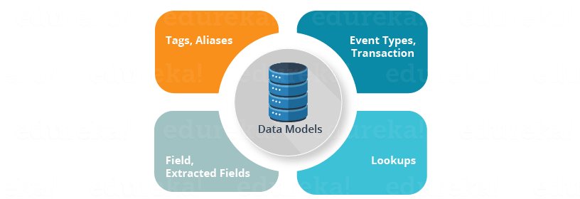 Components of Data Models - Edureka