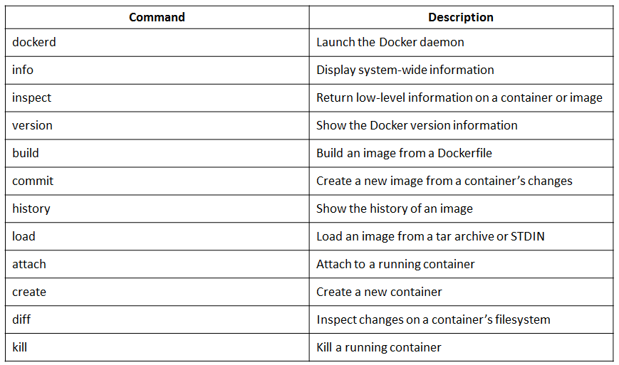 Docker-Commands-Docker-Interview-Questions-Edureka-1.png