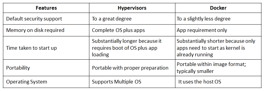 Docker-vs-Hypervisors-Docker-Interview-Questions-Edureka-2.png