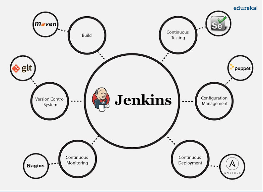 Jenkins Plugins - Jenkins Interview Questions - Edureka