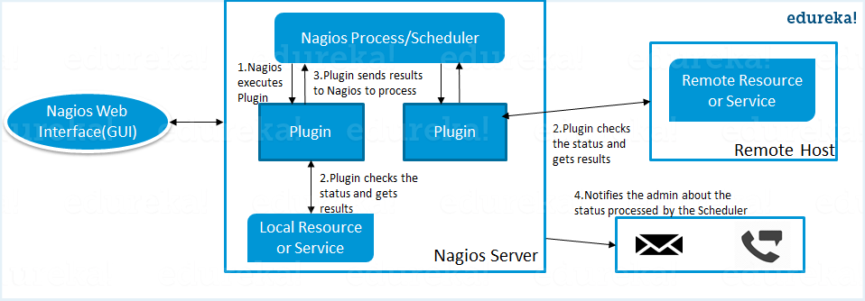 Nagios Architecture - Nagios Interview Questions - Edureka