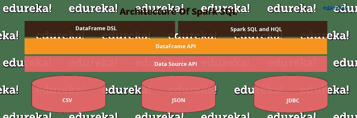Spark SQL Architecture - Spark SQL - Edureka