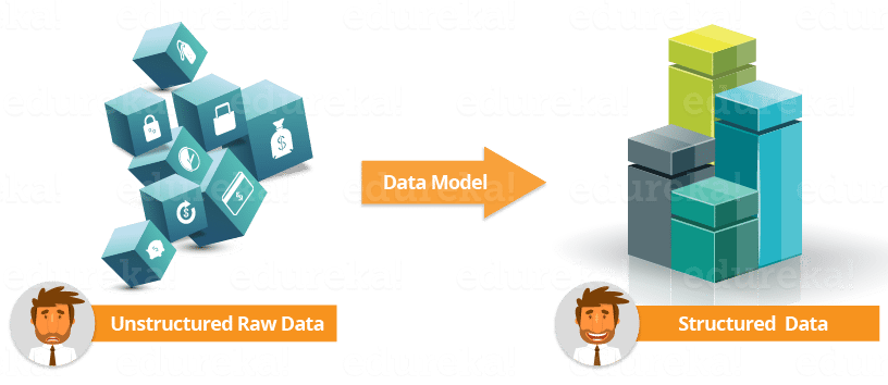 Splunk Data Models - Edureka