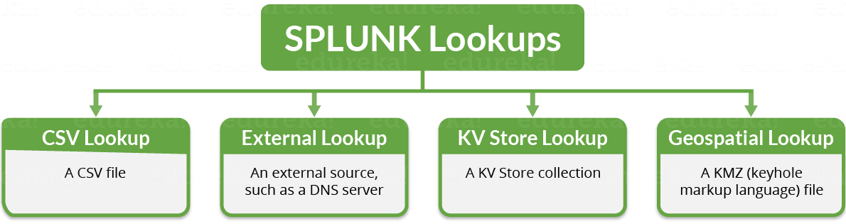 Types of Splunk Lookup - Edureka