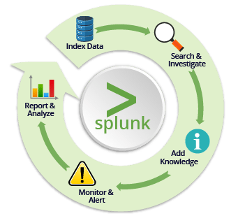 Splunk knowledge objects - Edureka